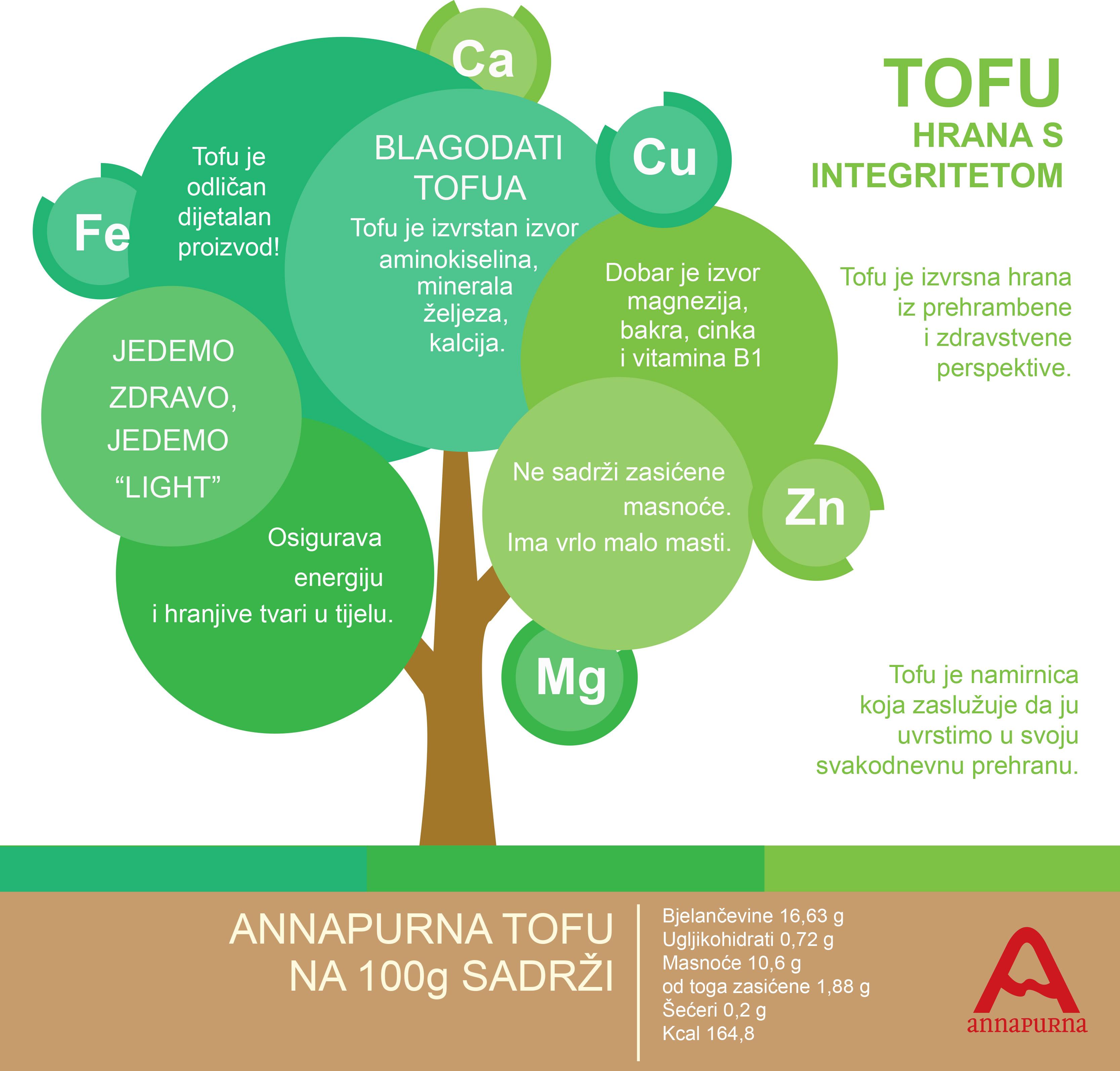 tofu_infografika
